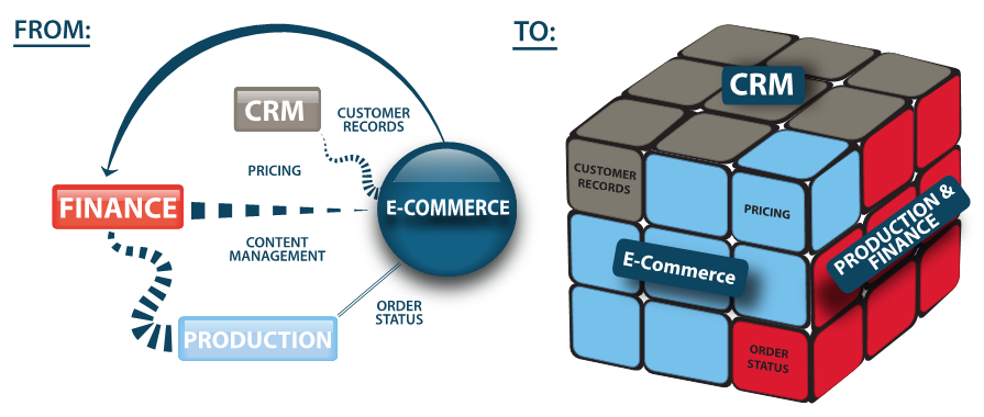 Salesforce eCommerce Solution